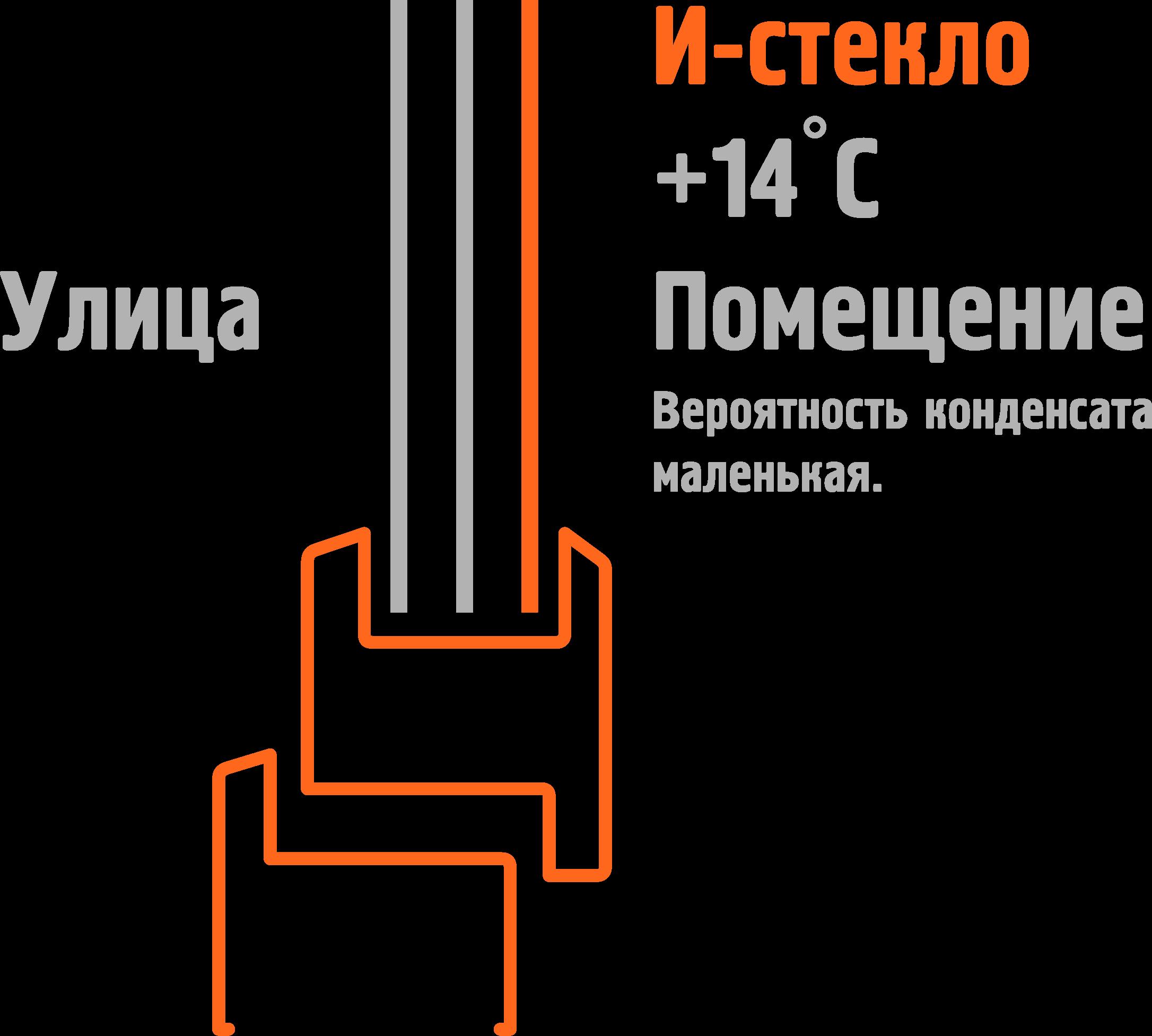 энергосберегающий пакет температура в помещении +14
